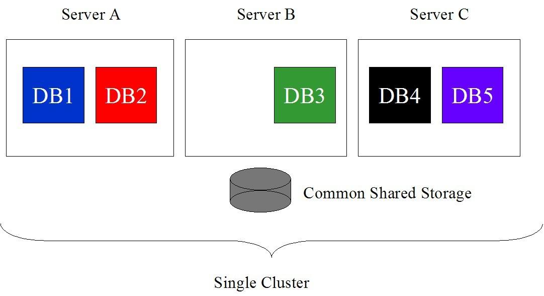 rac one node 架构图