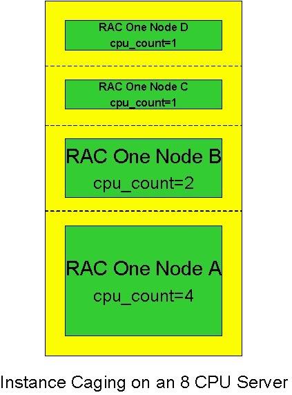 rac one node caging cpu