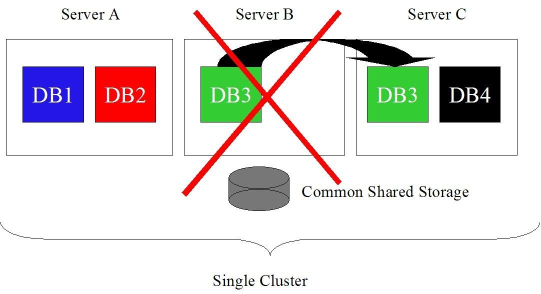 rac one node failover